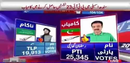 Another upset from Lyari Karachi PTI´s Ramzan Ghanchi wins