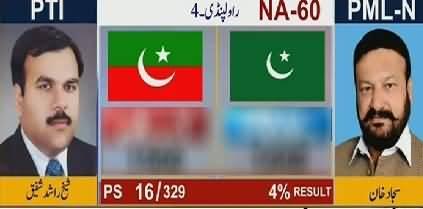 By-Elections NA-60 Rawalpindi (Rashid Shafiq PTI Vs Sajjad Khan PMLN) Latest Results