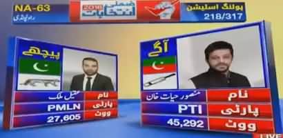 By-Elections NA-63 Rawalpindi Watch Latest Results
