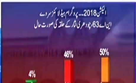 Election 2018: Overall situation of Chaudhry Nisar's constituency - Habib Akram's analysis