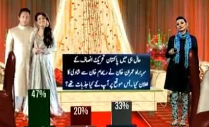 Geo and Gallup Survey on Imran Khan and Reham Khan's Marriage