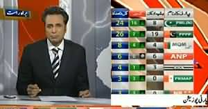 Geo News Part-4 (Senate Election Special Transmission) – 5th March 2015