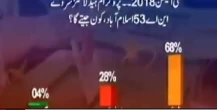 Habib Akram & Saad Rasool on PTI's position in Islamabad by polls