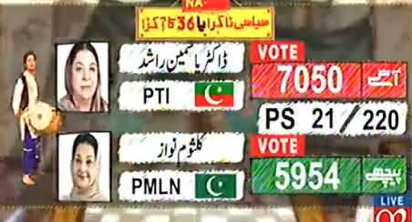 Initial Results From 21 Polling Stations of NA-120, Dr. Yasmin Rashid Leading
