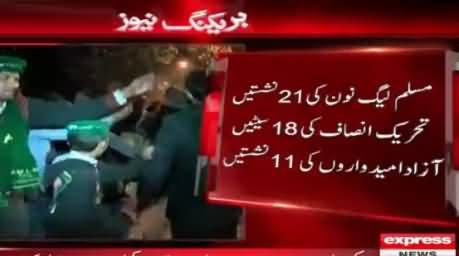Islamabad Local Body Election Final Results, PMLN Wins 21, PTI 18 Seats