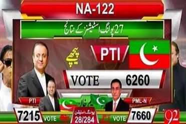 NA-122 (Result of 28 Polling Stations): Ayaz Sadiq 7660 , Aleem Khan 7215