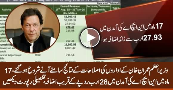 PM Imran Khan's Reforms Bringing Positive Results, NHA Revenue Increases by Rs 27.9b in 17 Months