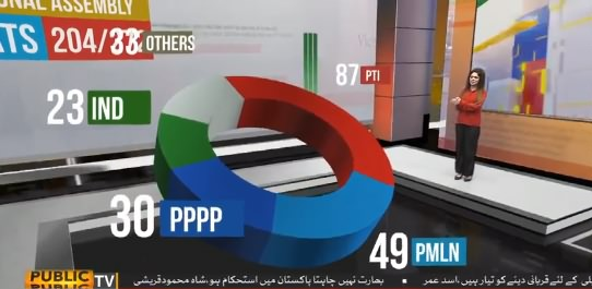 PTI Leading on 87 National Assembly Seats Till Now, Watch Detailed Report