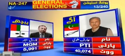 PTI's Arif Alvi Leading With A Huge Margin Against Farooq Sattar