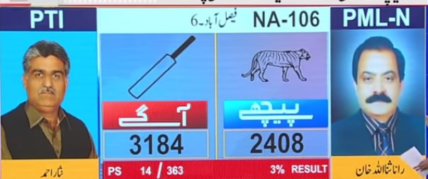 Rana Sanaullah Loses From Home Polling Station, Latest Result