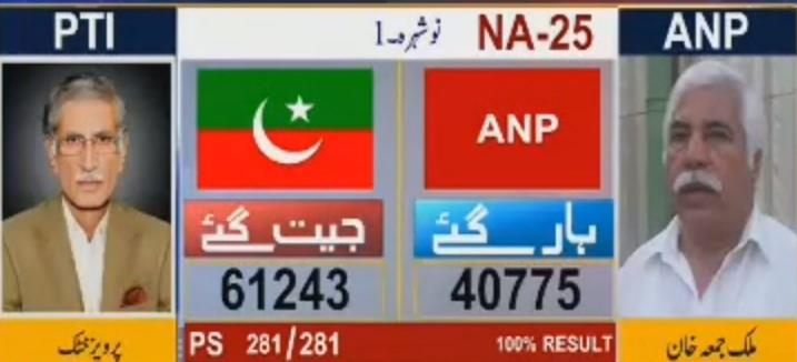 See How Many Votes Pervez Khattak And Other PTI Candidates Got From KPK