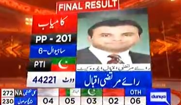 Unofficial Result: PTI's Murtaza Iqbal Wins Sahiwal PP-201 With 44221 votes