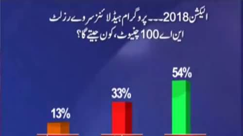 Watch Results - Who will win next general election from NA 100 Chiniot
