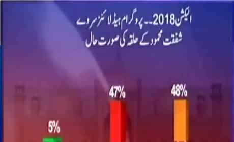 Watch Survey Results PTI leader Shafqat Mehmood's constituency