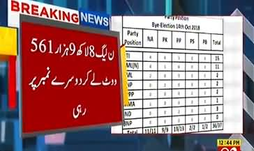 Which Party Got Maximum Votes in By-Elections 2018? - Watch Report