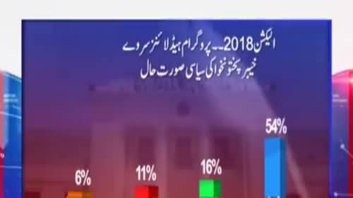 Who will win Elections from KPK - Watch Survey Result