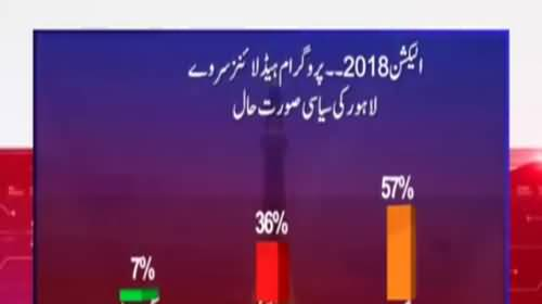 Who will win Elections in Overall Lahore - Watch Survey Results
