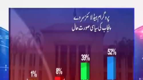 Who will win Elections Overall from Punjab - Watch Survey Results
