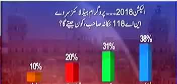 Who Will Win From NA-118 Nankana Sahib ?? Watch Survey Results
