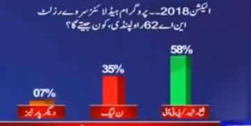 Who Will Win From NA-62 Rawalpindi? Sheikh Rasheed or PMLN? Watch Survey Report