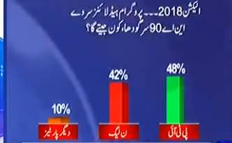 Who Will Win From NA-90 Sargodha ?? Watch Survey Results