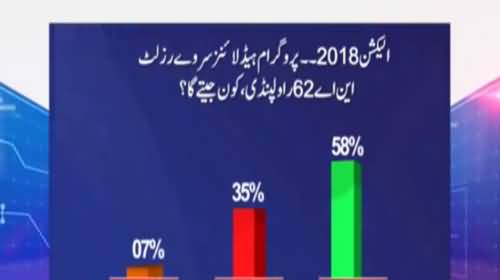 Who will win from Next General elections from NA 62 Rawalpindi - Watch Results